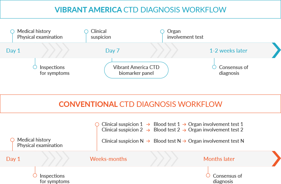 A chart describing Vibrant America CTD Diagnosis Workflow